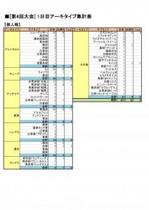 第4回大会アーキタイプ集計表-2-1