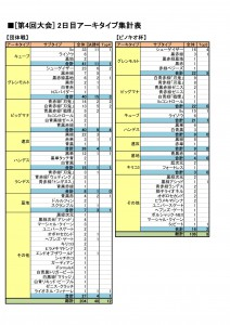 第4回大会アーキタイプ集計表-2-2