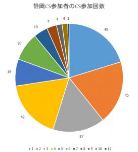 静岡CS参加者の参加回数