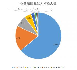 CS参加者の参加回数