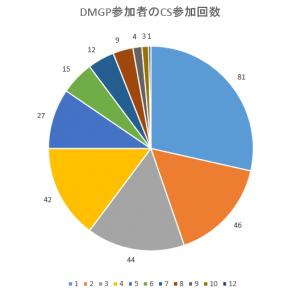 DMGP参加者の参加回数