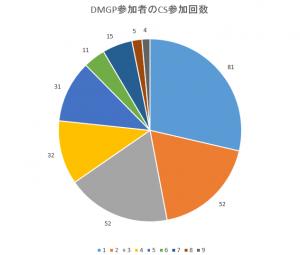 DMGP参加者の参加回数3回抜き