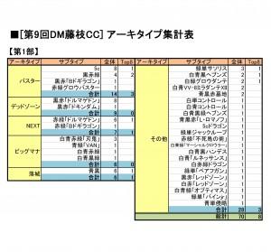 アーキタイプ集計表f9-1