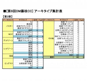 アーキタイプ集計表f9-2